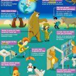 Aprenda outros expressões e provérbios franceses bem engraçados (2/2)